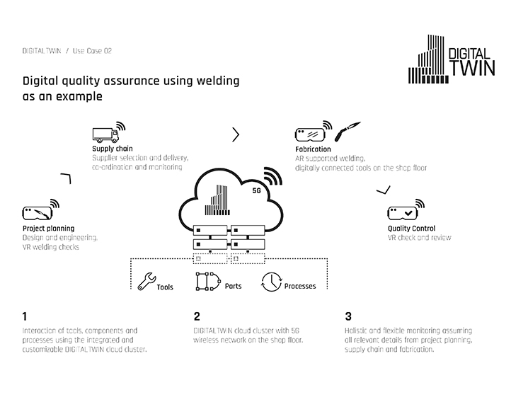 Use Case 2 DigitalTWIN: Quality assurance based on the example of welding work